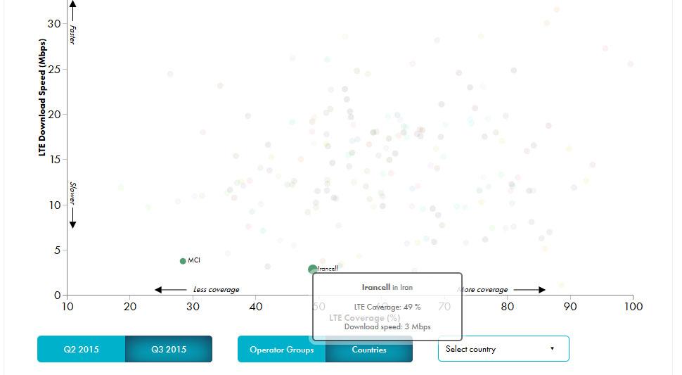 جایگاه ایرانسل و همراه اول در نمودار بالا