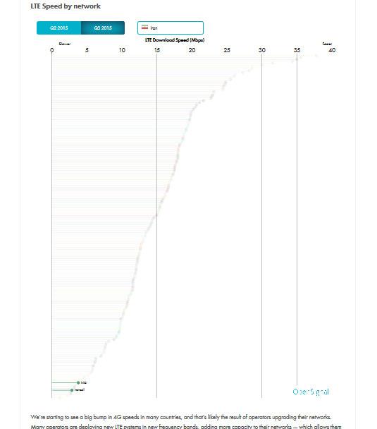 جایگاه ایرانسل و همراه اول در نمودار مقایسه سرعت اپراتورهای LTE در دنیا
